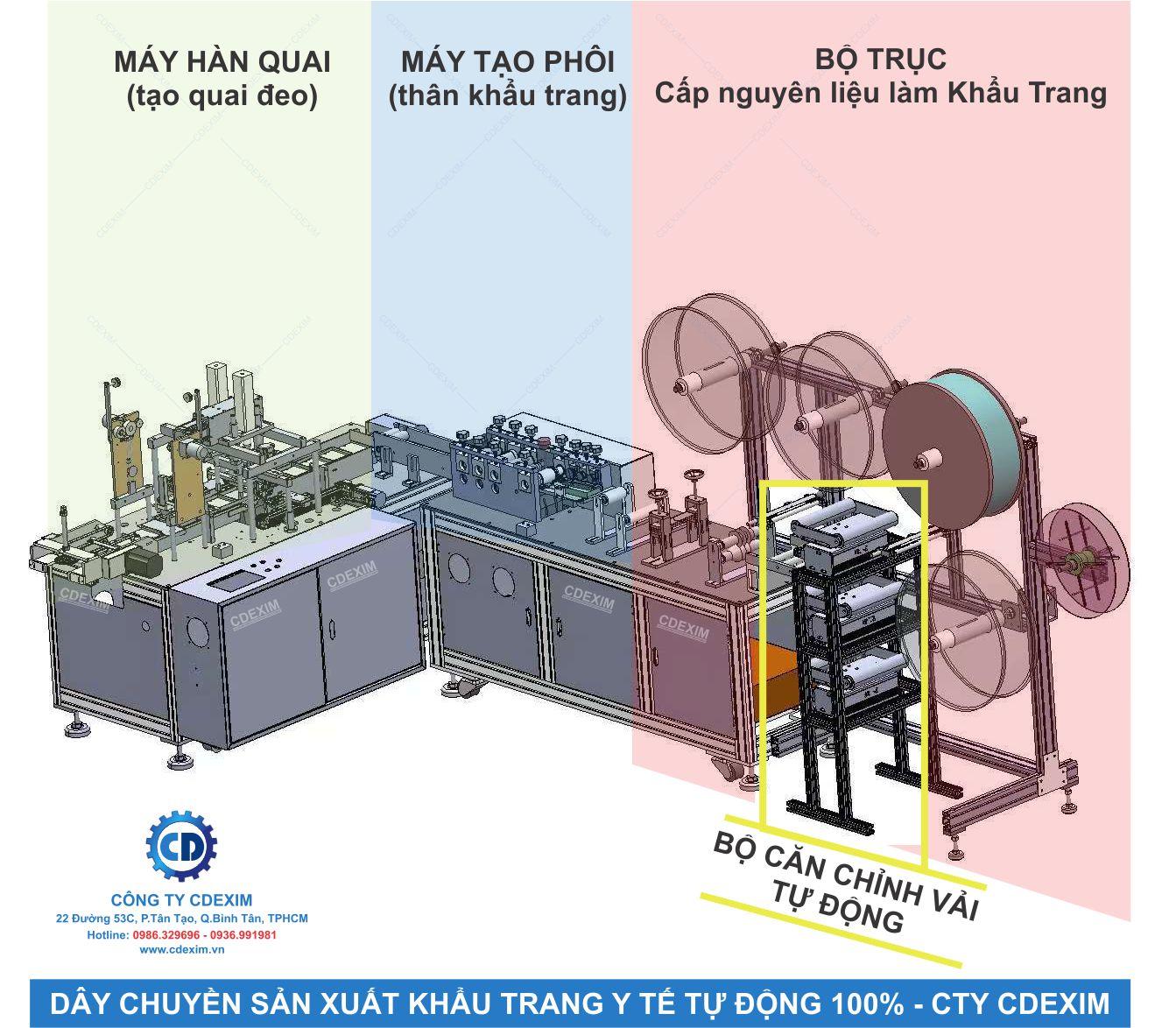 Những bộ phận chính của một dây chuyền sản xuất khẩu trang y tế
