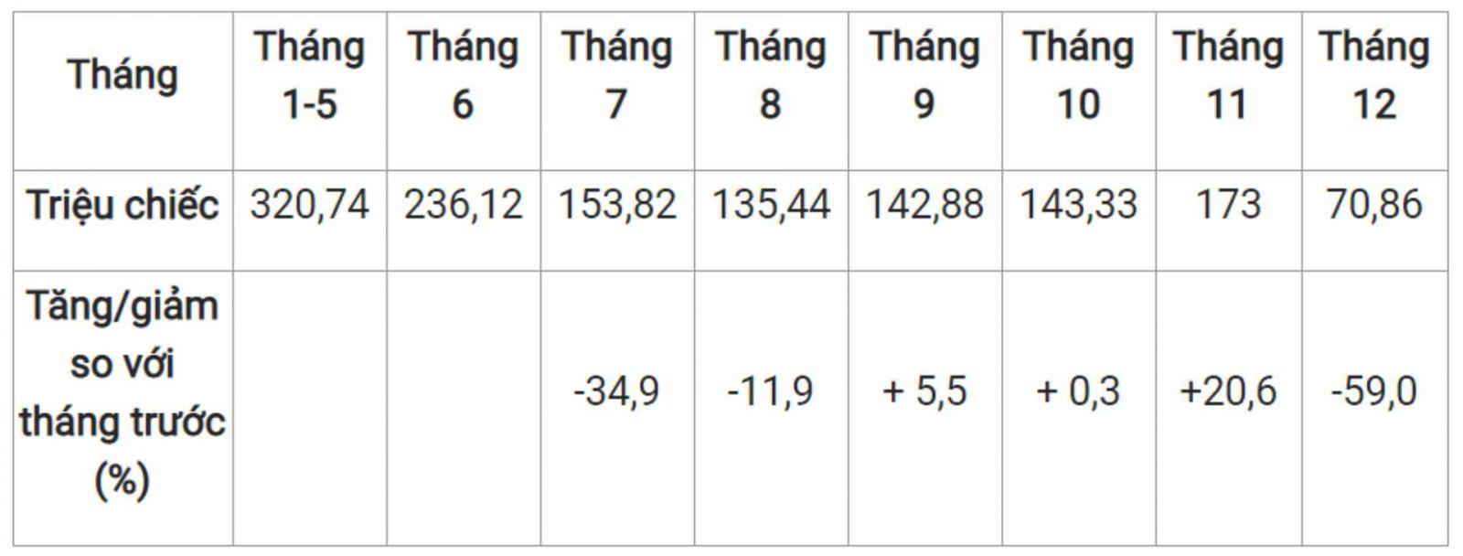 Năm 2020 Việt Nam xuất khẩu hơn  1,37 tỷ chiếc khẩu trang y tế